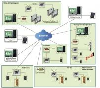 Intercoms, automatic gates, and access control